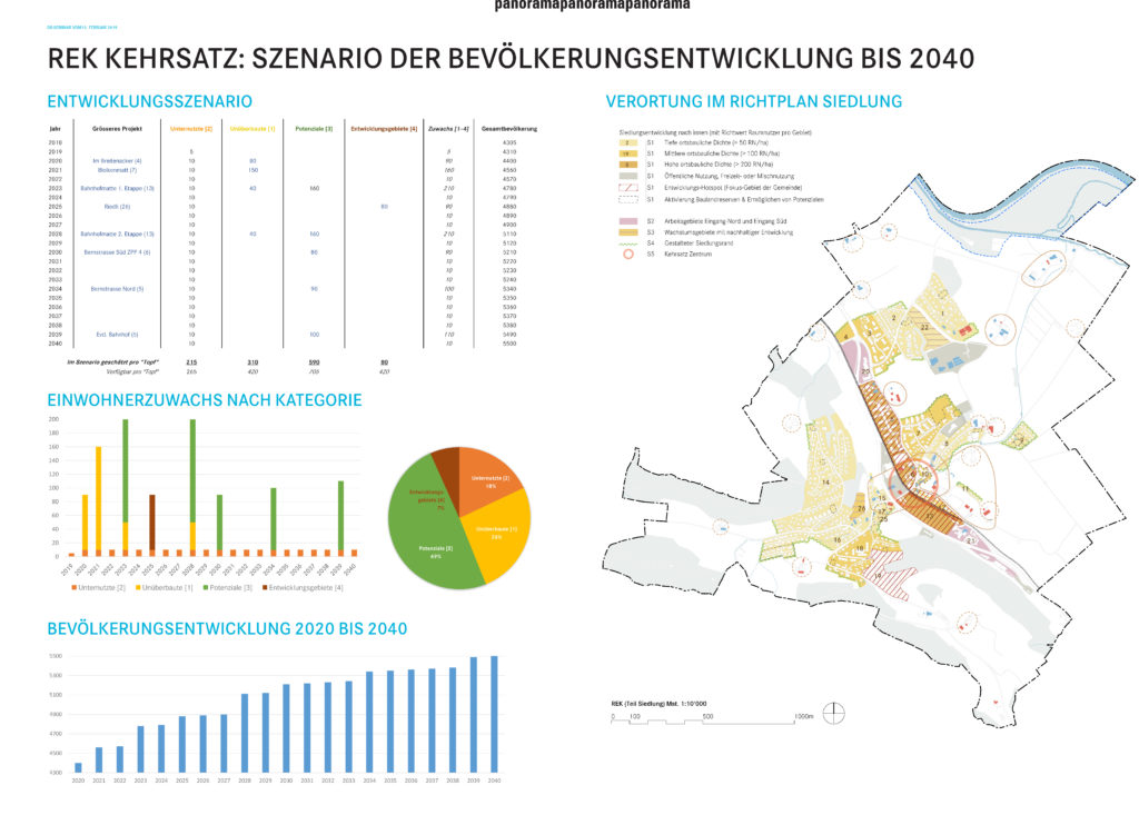 REK Kehrsatz Szenario der Bevölkerungsentwicklung bis 2040