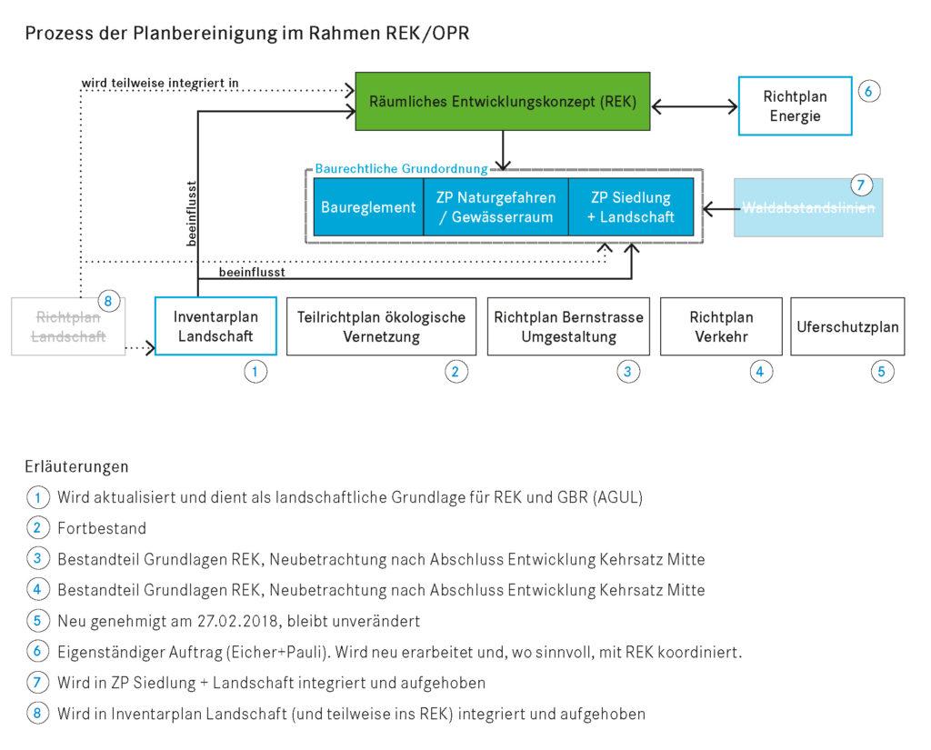 Prozess der Planbereinigung im Rahmen REK OPR Kehrsatz